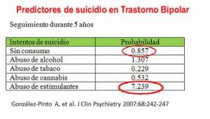Predictores de suicidio en el trastorno bipolar