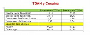 TDAH y consumo de cocaína